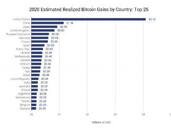 Кто заработал с криптовалютного бума 2020 года?