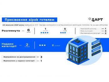 Два украинских отеля получили «звезды»