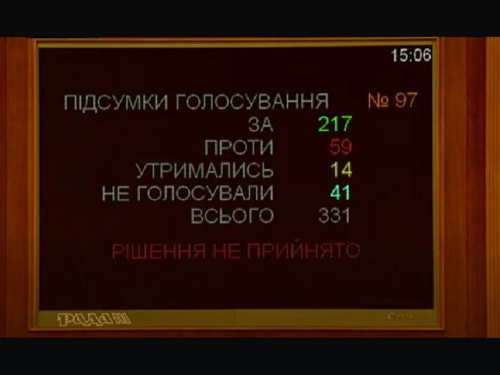 Верховная Рада не приняла 2713-д: комментарии экспертов